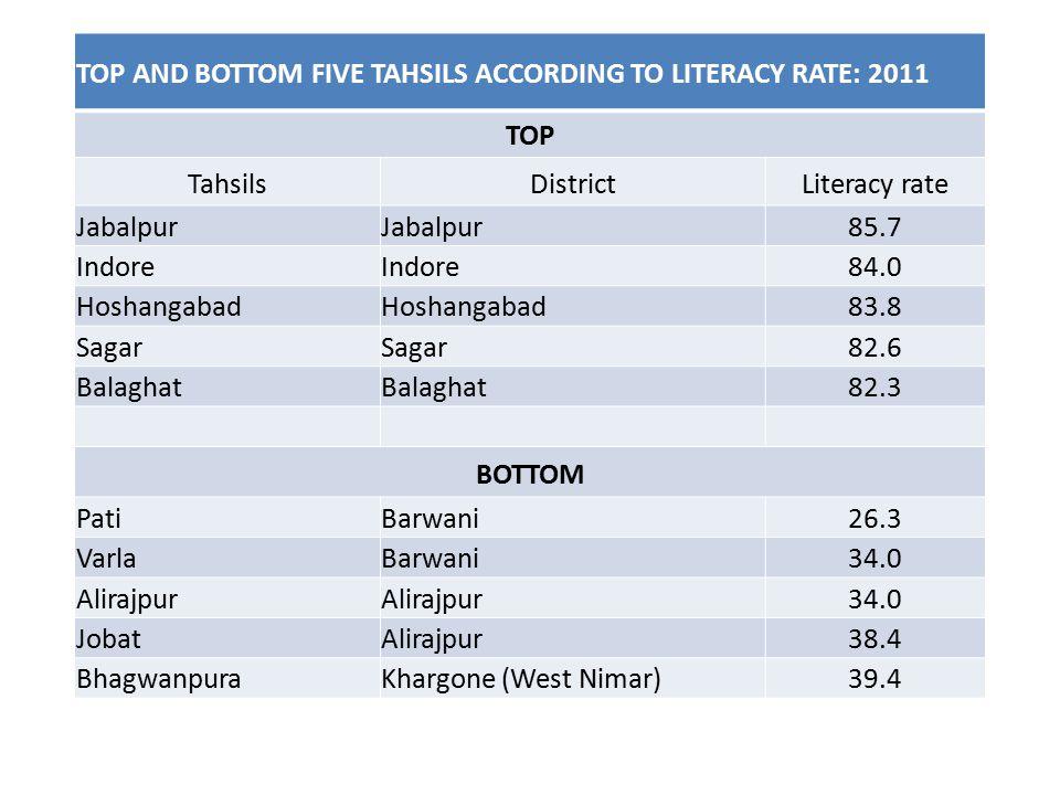 TOP AND BOTTOM FIVE TAHSILS ACCORDING TO LITERACY RATE: 2011 TOP TahsilsDistrictLiteracy rate Jabalpur 85.7 Indore 84.0 Hoshangabad 83.8 Sagar 82.6 Balaghat 82.3 BOTTOM PatiBarwani26.3 VarlaBarwani34.0 Alirajpur 34.0 JobatAlirajpur38.4 BhagwanpuraKhargone (West Nimar)39.4