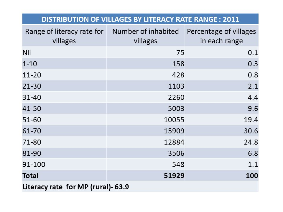 DISTRIBUTION OF VILLAGES BY LITERACY RATE RANGE : 2011 Range of literacy rate for villages Number of inhabited villages Percentage of villages in each range Nil750.1 1-101580.3 11-204280.8 21-3011032.1 31-4022604.4 41-5050039.6 51-601005519.4 61-701590930.6 71-801288424.8 81-9035066.8 91-1005481.1 Total51929100 Literacy rate for MP (rural)- 63.9