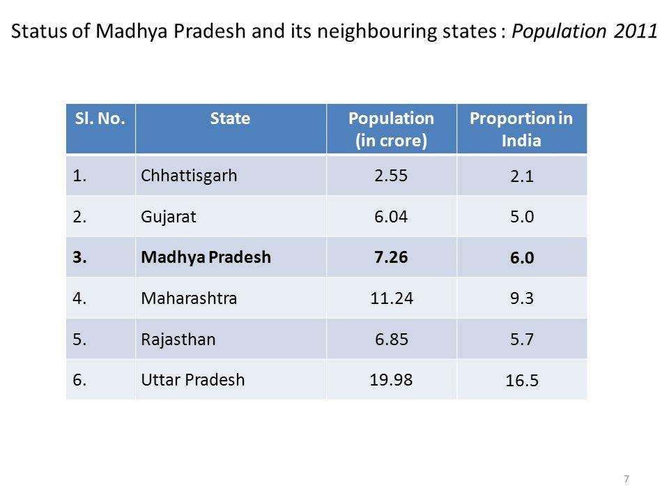 Status of Madhya Pradesh and its neighbouring states : Population 2011 Sl.
