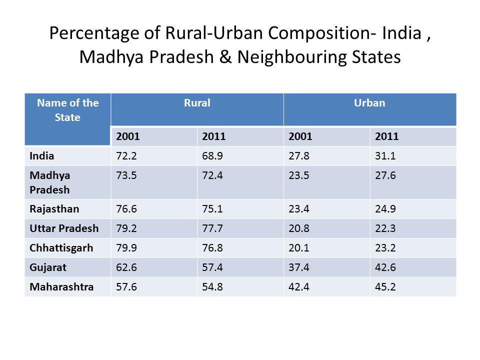 Percentage of Rural-Urban Composition- India, Madhya Pradesh & Neighbouring States Name of the State RuralUrban 2001201120012011 India72.268.927.831.1 Madhya Pradesh 73.572.423.527.6 Rajasthan76.675.123.424.9 Uttar Pradesh79.277.720.822.3 Chhattisgarh79.976.820.123.2 Gujarat62.657.437.442.6 Maharashtra57.654.842.445.2