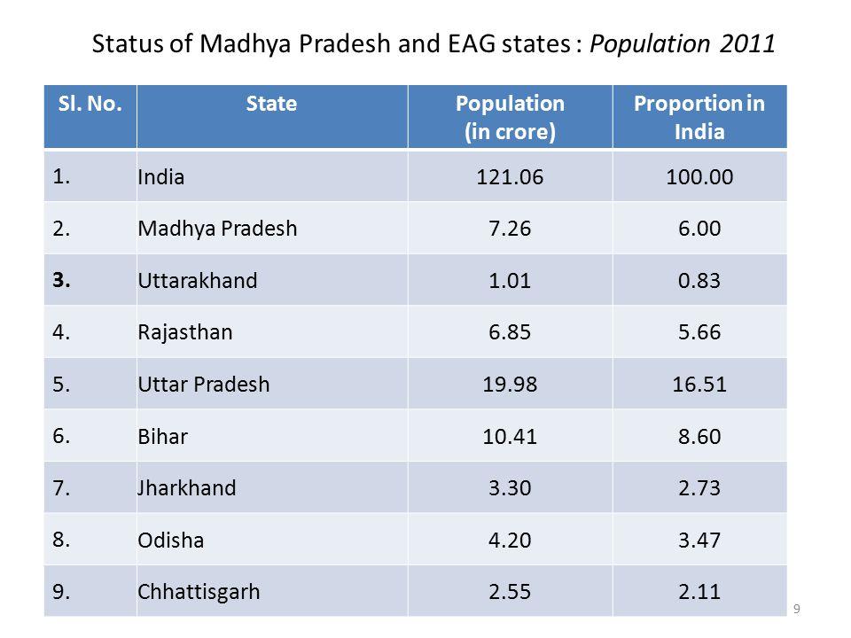 Status of Madhya Pradesh and EAG states : Population 2011 Sl.