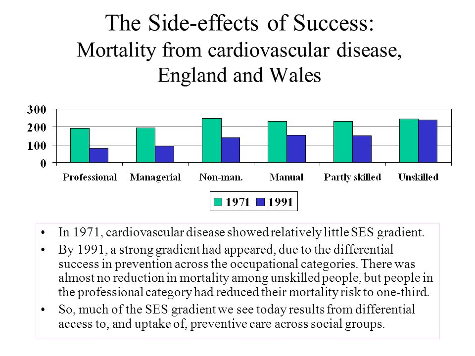 The Side-effects of Success: Mortality from cardiovascular disease, England and Wales In 1971, cardiovascular disease showed relatively little SES gradient.