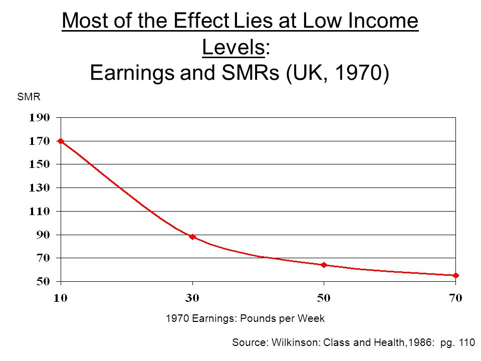 Most of the Effect Lies at Low Income Levels: Earnings and SMRs (UK, 1970) 1970 Earnings: Pounds per Week Source: Wilkinson: Class and Health,1986: pg.