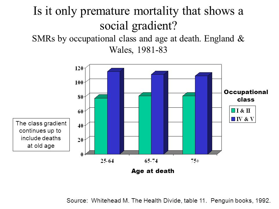 Is it only premature mortality that shows a social gradient.