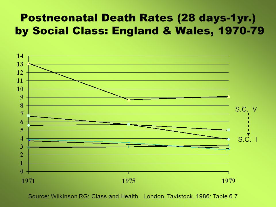 Postneonatal Death Rates (28 days-1yr.) by Social Class: England & Wales, 1970-79 S.C.