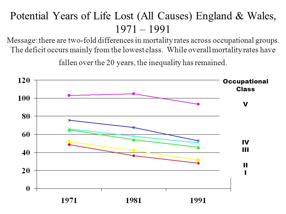 Potential Years of Life Lost (All Causes) England & Wales, 1971 – 1991 Message: there are two-fold differences in mortality rates across occupational groups.