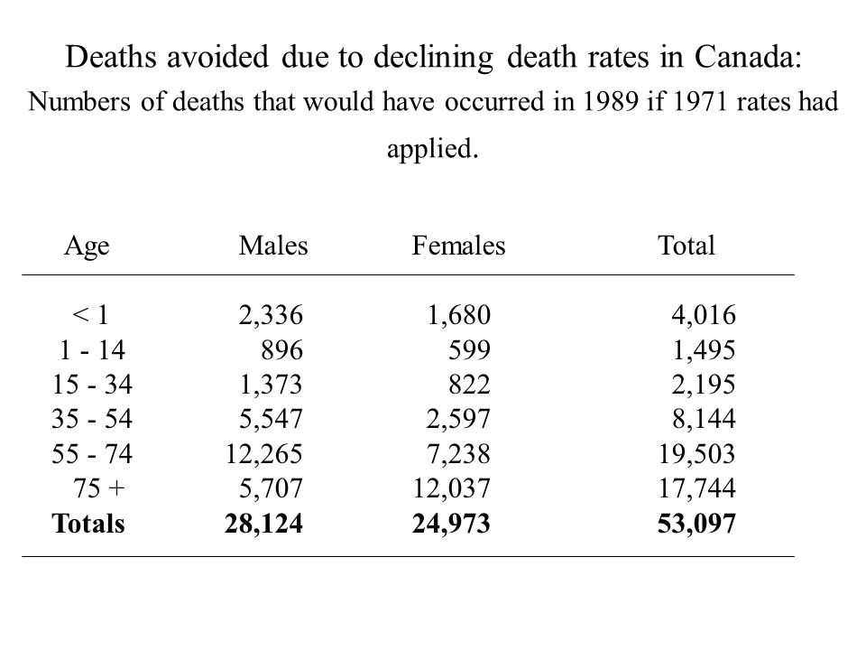 Deaths avoided due to declining death rates in Canada: Numbers of deaths that would have occurred in 1989 if 1971 rates had applied.