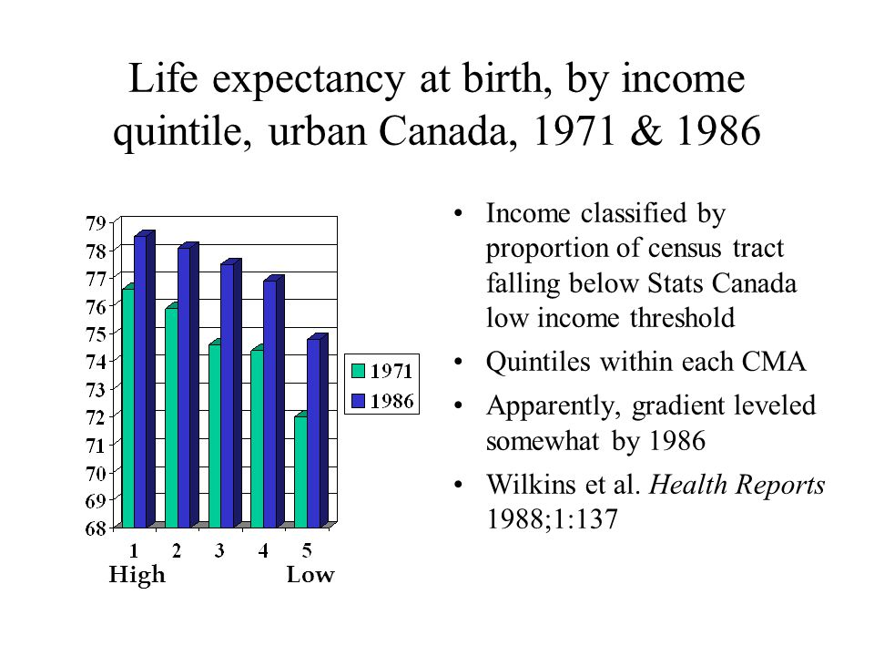 Life expectancy at birth, by income quintile, urban Canada, 1971 & 1986 Income classified by proportion of census tract falling below Stats Canada low income threshold Quintiles within each CMA Apparently, gradient leveled somewhat by 1986 Wilkins et al.
