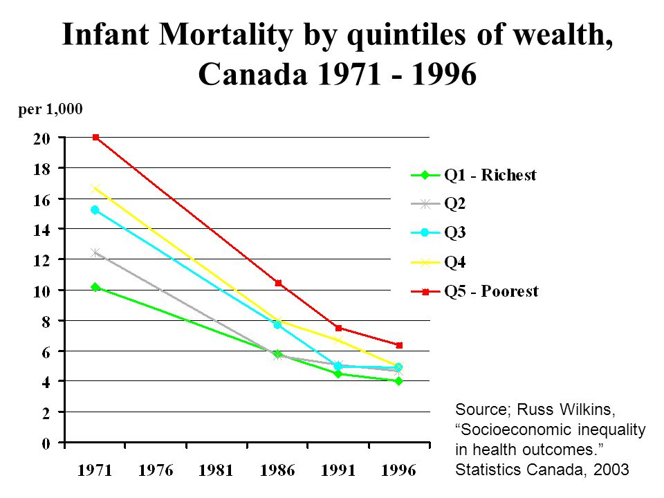 Infant Mortality by quintiles of wealth, Canada 1971 - 1996 per 1,000 Source; Russ Wilkins, Socioeconomic inequality in health outcomes. Statistics Canada, 2003