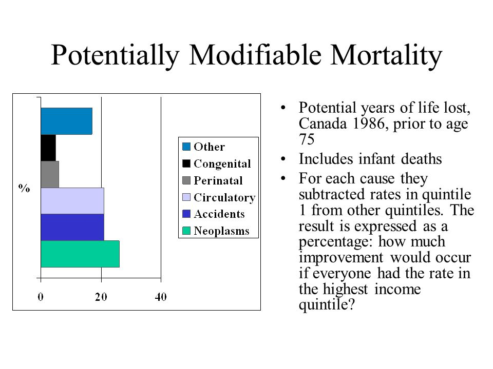 Potentially Modifiable Mortality Potential years of life lost, Canada 1986, prior to age 75 Includes infant deaths For each cause they subtracted rates in quintile 1 from other quintiles.