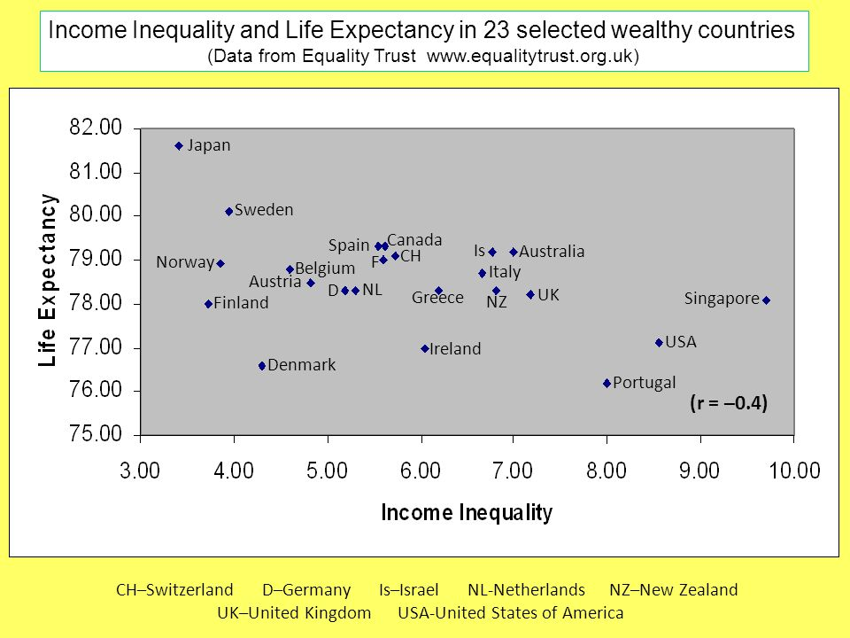Income Inequality and Life Expectancy in 23 selected wealthy countries (Data from Equality Trust www.equalitytrust.org.uk) CH–Switzerland D–Germany Is–Israel NL-Netherlands NZ–New Zealand UK–United Kingdom USA-United States of America Japan Sweden Finland Norway D Belgium Spain Austria Canada NL CH F Denmark Greece Ireland Australia Portugal USA Singapore Is Italy UK NZ (r = –0.4)