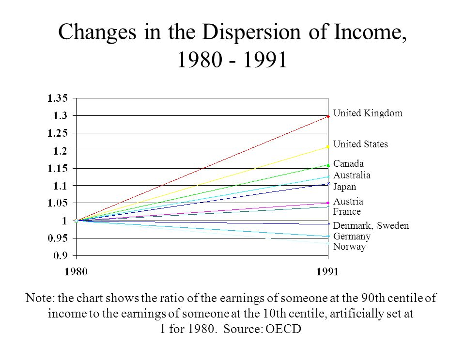 Changes in the Dispersion of Income, 1980 - 1991 United Kingdom United States Canada Australia Japan Austria France Denmark, Sweden Germany Norway Note: the chart shows the ratio of the earnings of someone at the 90th centile of income to the earnings of someone at the 10th centile, artificially set at 1 for 1980.