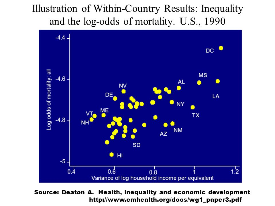 Illustration of Within-Country Results: Inequality and the log-odds of mortality.