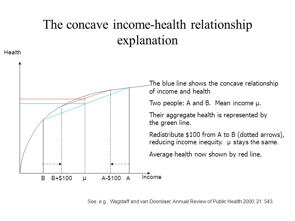 The concave income-health relationship explanation Income Health μ B B+$100A-$100 A The blue line shows the concave relationship of income and health Two people: A and B.