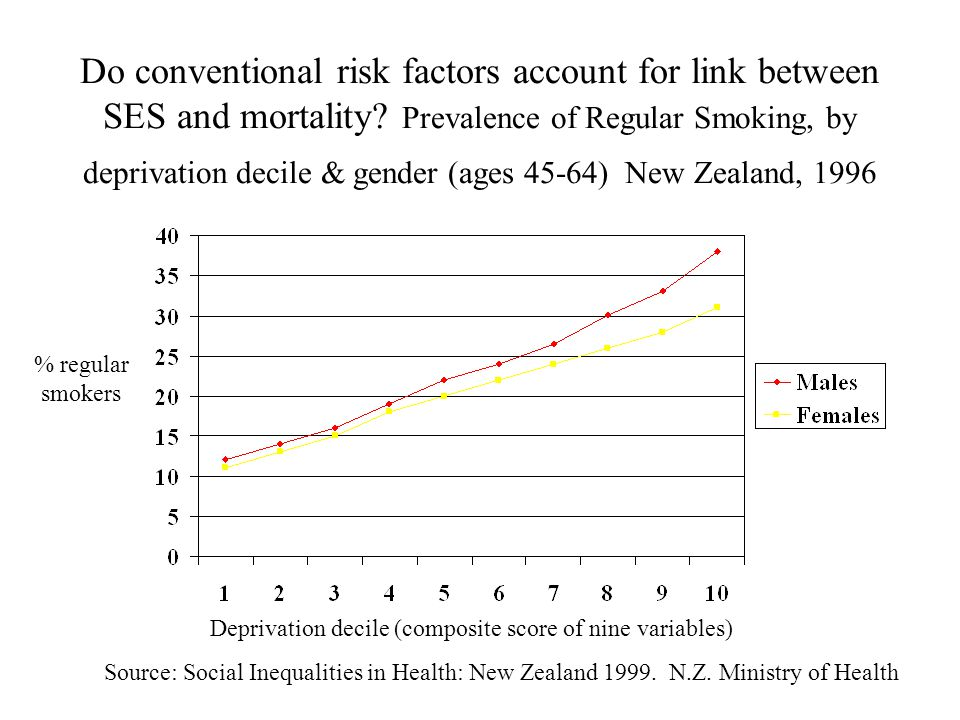 Do conventional risk factors account for link between SES and mortality.