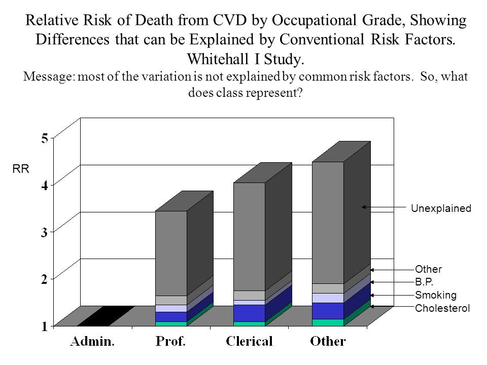 Relative Risk of Death from CVD by Occupational Grade, Showing Differences that can be Explained by Conventional Risk Factors.