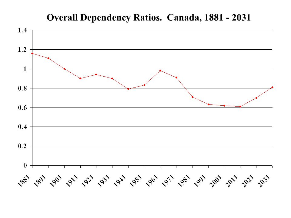 Overall Dependency Ratios. Canada, 1881 - 2031