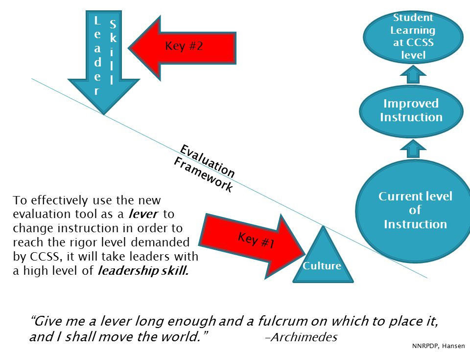 Current level of Instruction SkillSkill Improved Instruction Culture LeaderLeader To effectively use the new evaluation tool as a lever to change instruction in order to reach the rigor level demanded by CCSS, it will take leaders with a high level of leadership skill.
