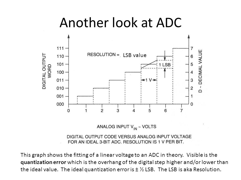 Another look at ADC This graph shows the fitting of a linear voltage to an ADC in theory.