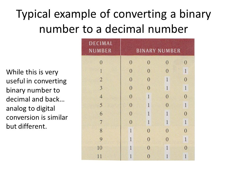 Typical example of converting a binary number to a decimal number While this is very useful in converting binary number to decimal and back… analog to digital conversion is similar but different.