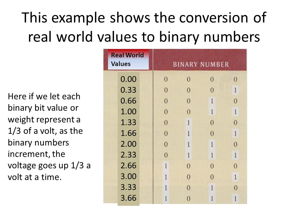 This example shows the conversion of real world values to binary numbers Here if we let each binary bit value or weight represent a 1/3 of a volt, as the binary numbers increment, the voltage goes up 1/3 a volt at a time.