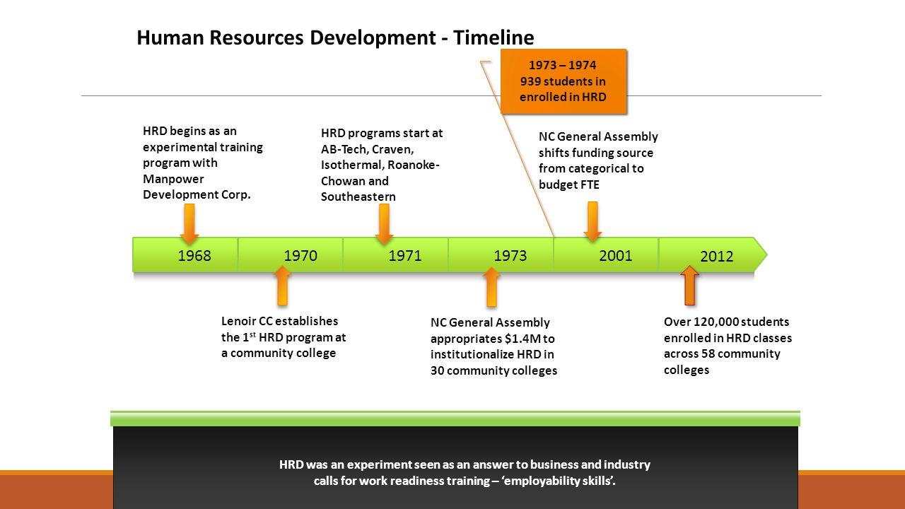 19701971197320011968 2012 HRD begins as an experimental training program with Manpower Development Corp.