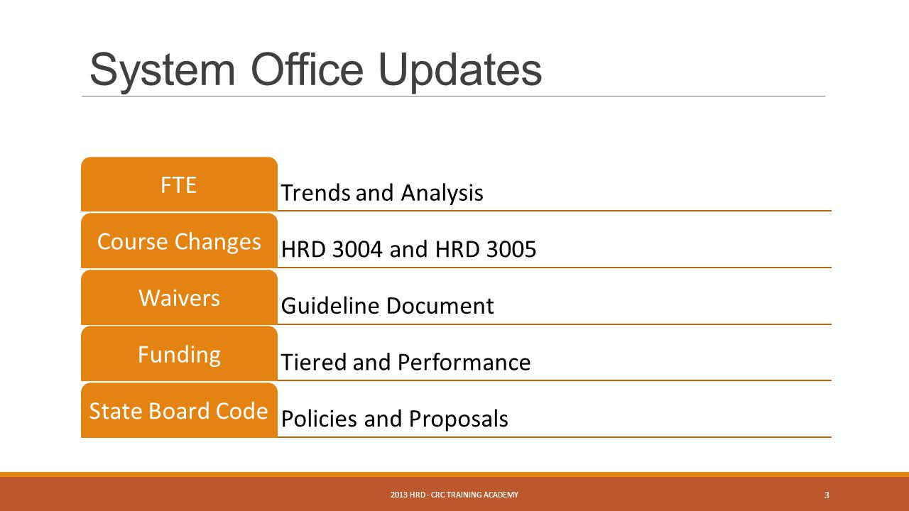 Trends and Analysis FTE HRD 3004 and HRD 3005 Course Changes Guideline Document Waivers Tiered and Performance Funding Policies and Proposals State Board Code System Office Updates 2013 HRD - CRC TRAINING ACADEMY 3