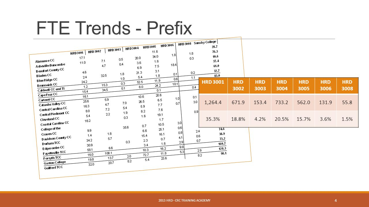 4 FTE Trends - Prefix HRD 3001HRD 3002 HRD 3003 HRD 3004 HRD 3005 HRD 3006 HRD 3008 1,264.4671.9153.4733.2562.0131.955.8 35.3%18.8%4.2%20.5%15.7%3.6%1.5%
