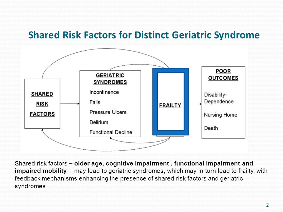 A different approach needed when frailty intersects with a challenging environment 3