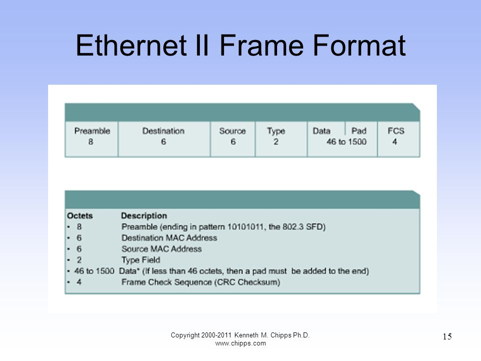 Copyright 2000-2011 Kenneth M. Chipps Ph.D. www.chipps.com 15 Ethernet II Frame Format