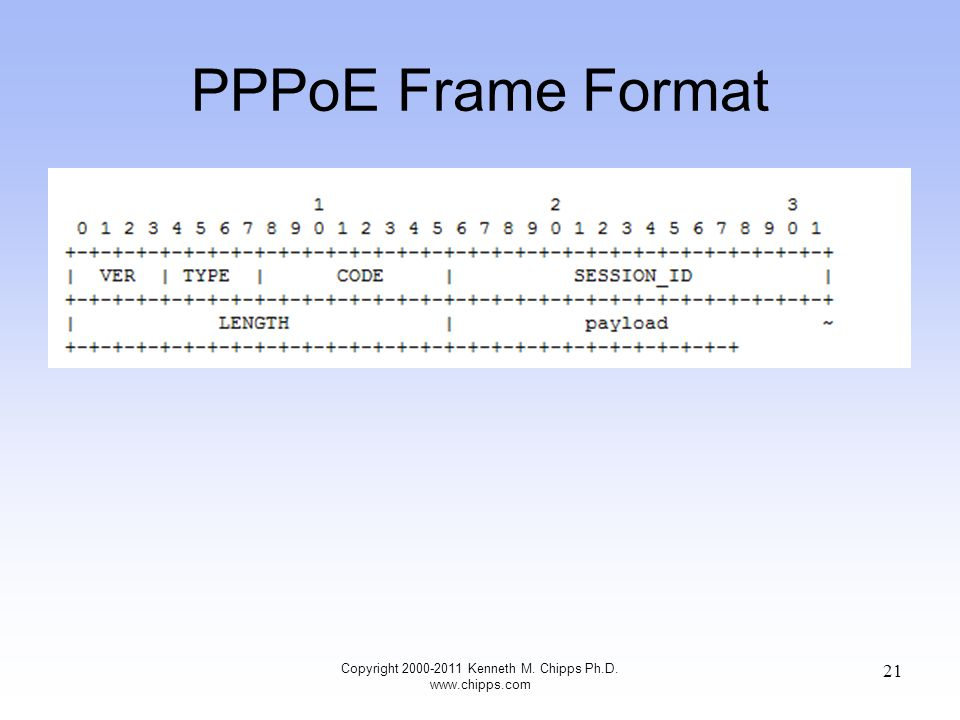 PPPoE Frame Format Copyright 2000-2011 Kenneth M. Chipps Ph.D. www.chipps.com 21