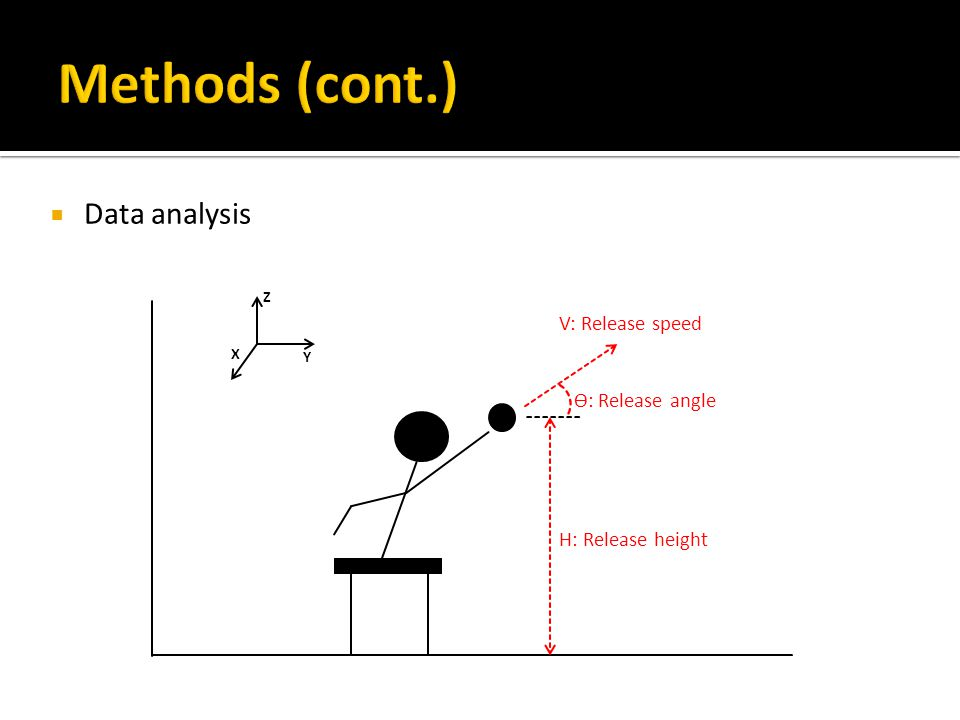  Data analysis ϴ: Release angle H: Release height V: Release speed Y Z X