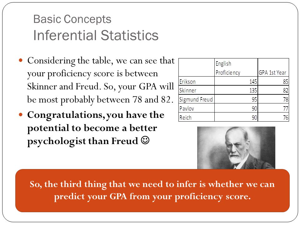 Basic Concepts Inferential Statistics Considering the table, we can see that your proficiency score is between Skinner and Freud. So, your GPA will be