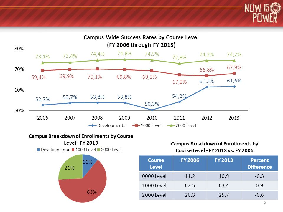 Course Level FY 2006FY 2013Percent Difference 0000 Level11.210.9-0.3 1000 Level62.563.40.9 2000 Level26.325.7-0.6 Campus Breakdown of Enrollments by Course Level - FY 2013 vs.