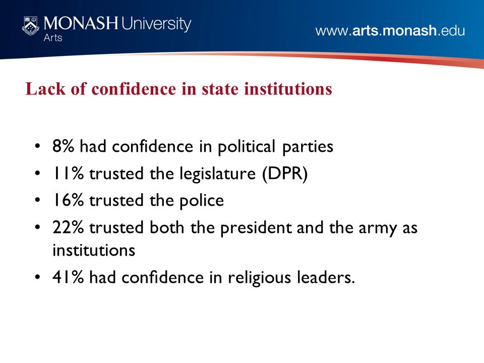 Lack of confidence in state institutions 8% had confidence in political parties 11% trusted the legislature (DPR) 16% trusted the police 22% trusted both the president and the army as institutions 41% had confidence in religious leaders.