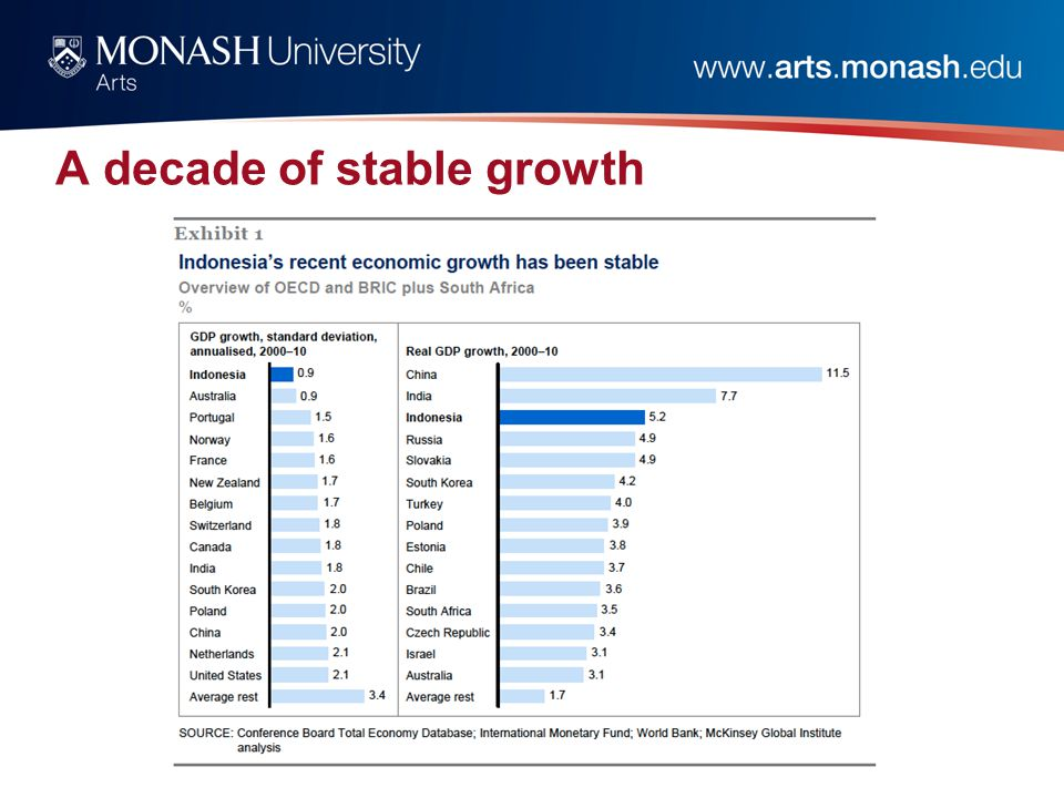 A decade of stable growth