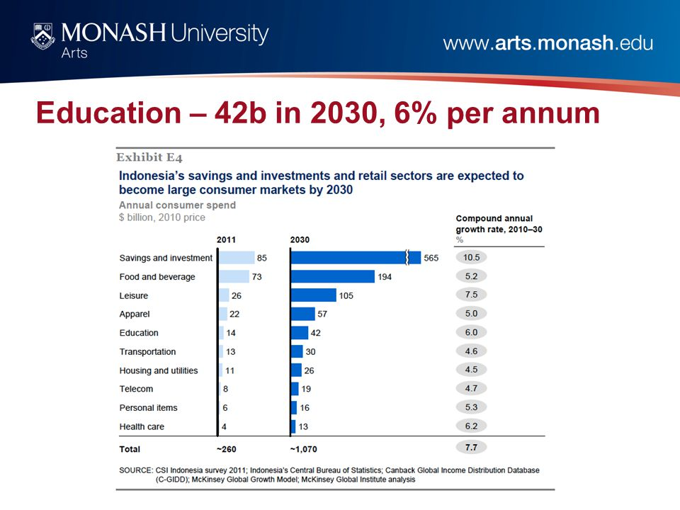 Education – 42b in 2030, 6% per annum