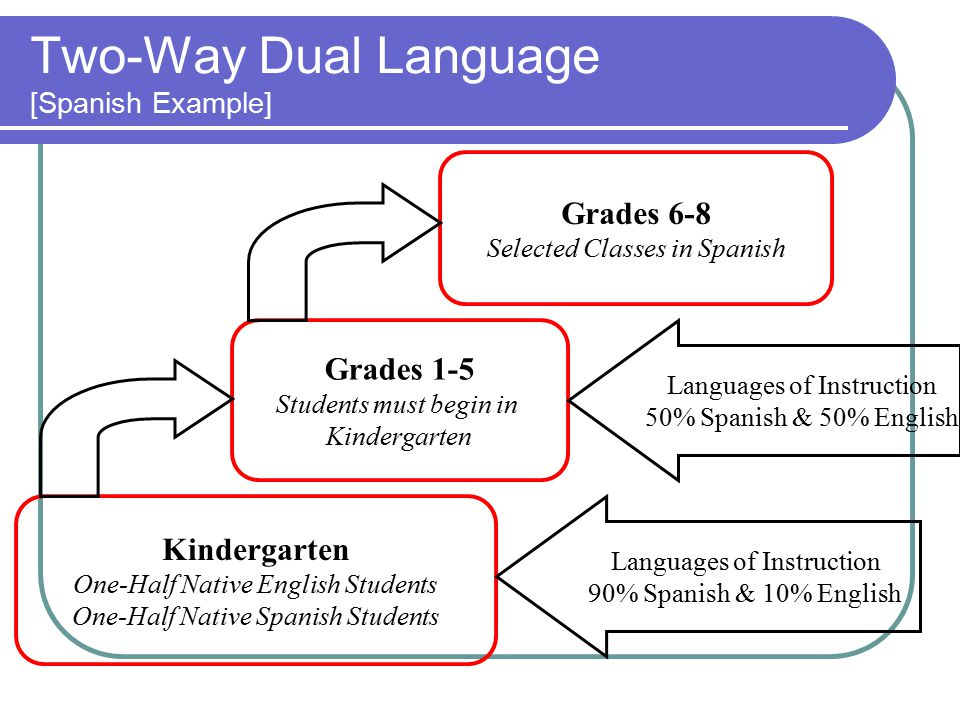 Two-Way Dual Language [Spanish Example] Kindergarten One-Half Native English Students One-Half Native Spanish Students Grades 1-5 Students must begin in Kindergarten Grades 6-8 Selected Classes in Spanish Languages of Instruction 50% Spanish & 50% English Languages of Instruction 90% Spanish & 10% English