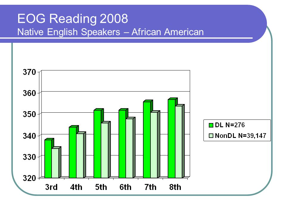 EOG Reading 2008 Native English Speakers – African American