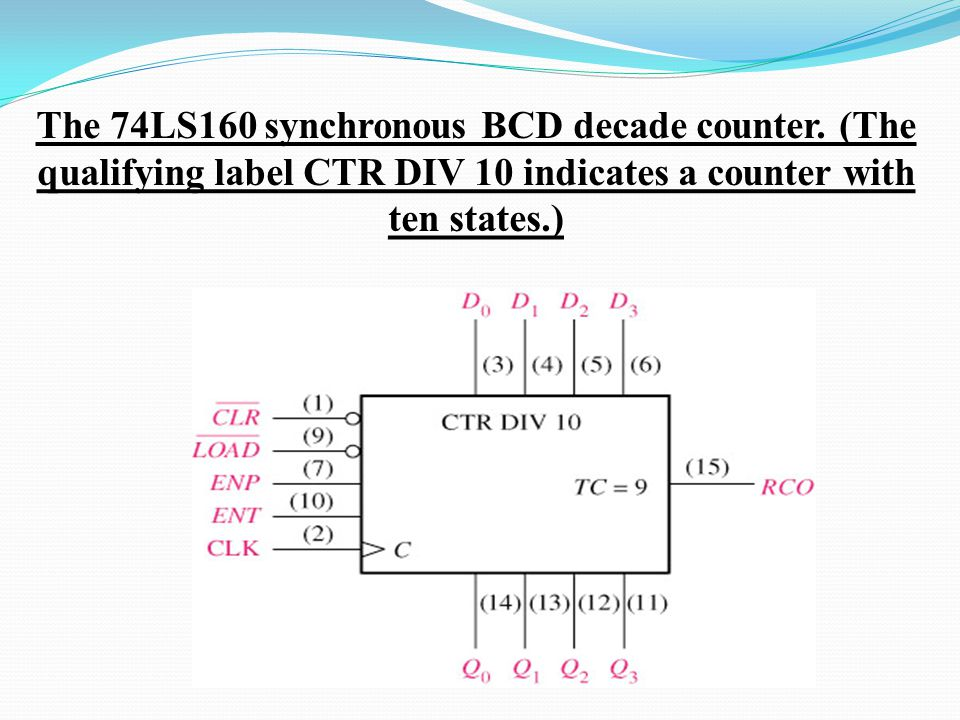 The 74LS160 synchronous BCD decade counter. (The qualifying label CTR DIV 10 indicates a counter with ten states.)