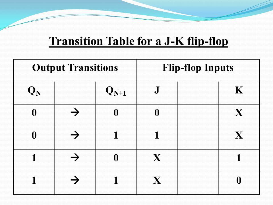 Transition Table for a J-K flip-flop Output TransitionsFlip-flop Inputs QNQN Q N+1 JK 0  00X 0  11X 1  0X1 1  1X0