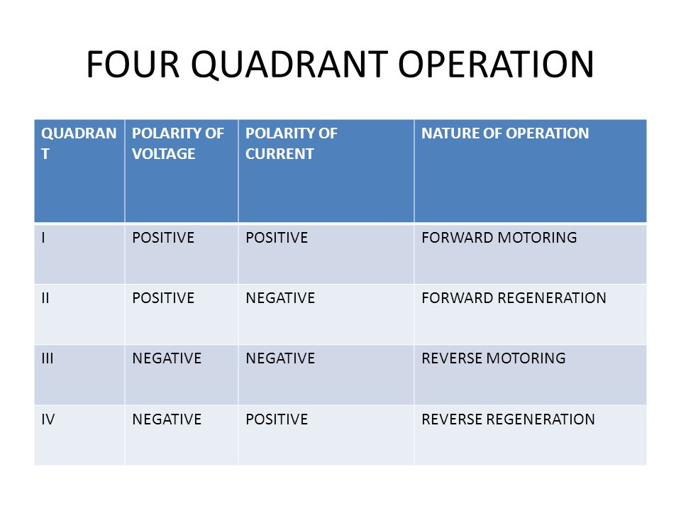 FOUR QUADRANT OPERATION QUADRAN T POLARITY OF VOLTAGE POLARITY OF CURRENT NATURE OF OPERATION IPOSITIVE FORWARD MOTORING IIPOSITIVENEGATIVEFORWARD REGENERATION IIINEGATIVE REVERSE MOTORING IVNEGATIVEPOSITIVEREVERSE REGENERATION