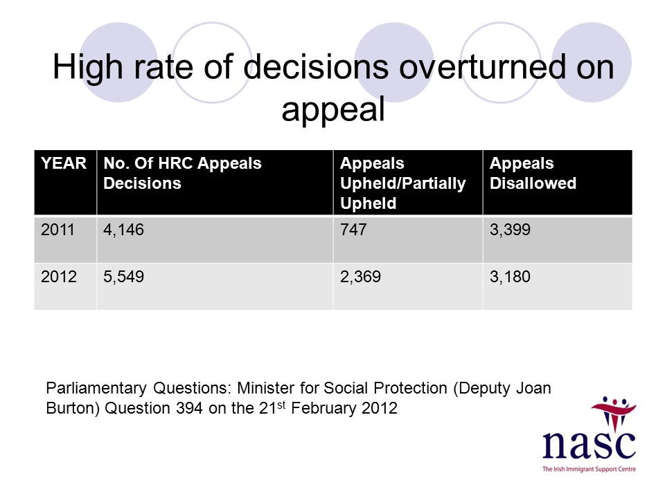 High rate of decisions overturned on appeal YEARNo. Of HRC Appeals Decisions Appeals Upheld/Partially Upheld Appeals Disallowed 20114,1467473,399 2012