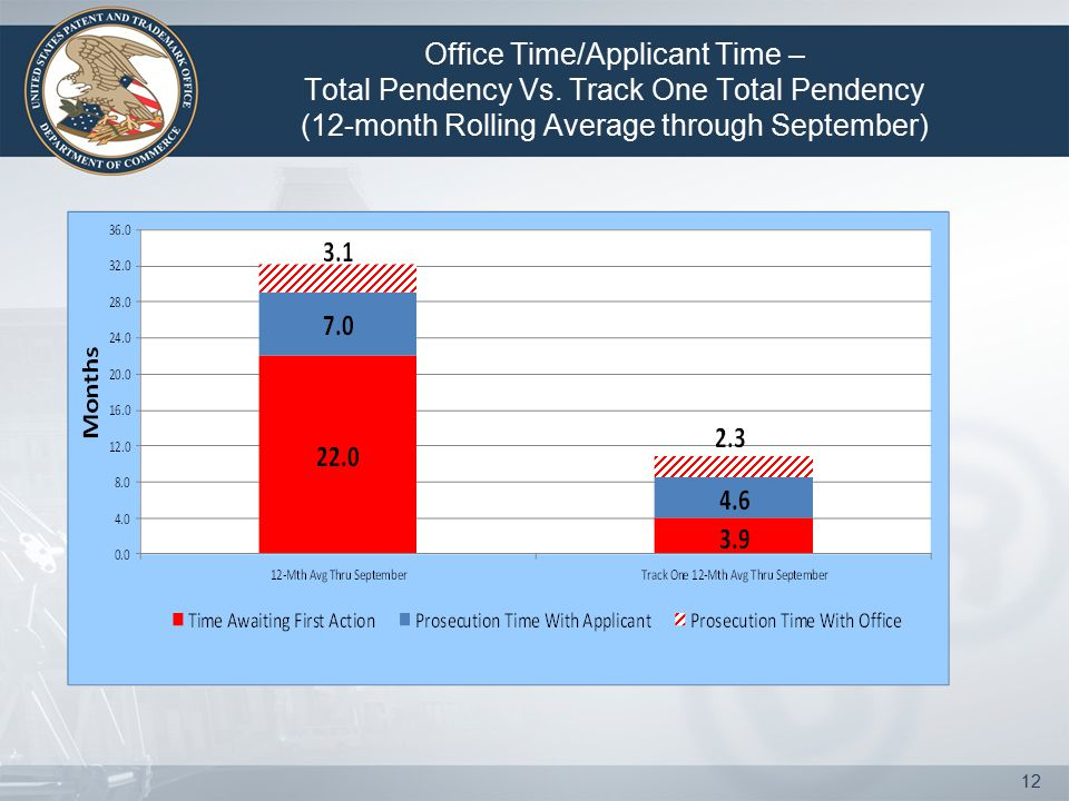 Office Time/Applicant Time – Total Pendency Vs.