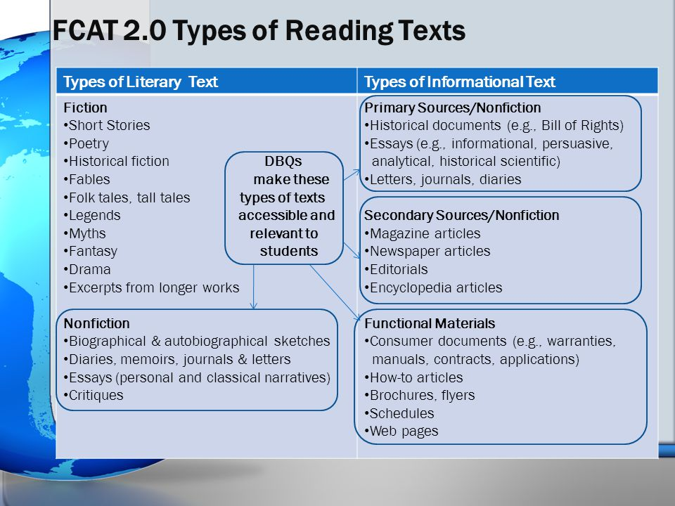 FCAT 2.0 Types of Reading Texts Types of Literary TextTypes of Informational Text Fiction Short Stories Poetry Historical fiction DBQs Fables make these Folk tales, tall tales types of texts Legends accessible and Myths relevant to Fantasy students Drama Excerpts from longer works Nonfiction Biographical & autobiographical sketches Diaries, memoirs, journals & letters Essays (personal and classical narratives) Critiques Primary Sources/Nonfiction Historical documents (e.g., Bill of Rights) Essays (e.g., informational, persuasive, analytical, historical scientific) Letters, journals, diaries Secondary Sources/Nonfiction Magazine articles Newspaper articles Editorials Encyclopedia articles Functional Materials Consumer documents (e.g., warranties, manuals, contracts, applications) How-to articles Brochures, flyers Schedules Web pages