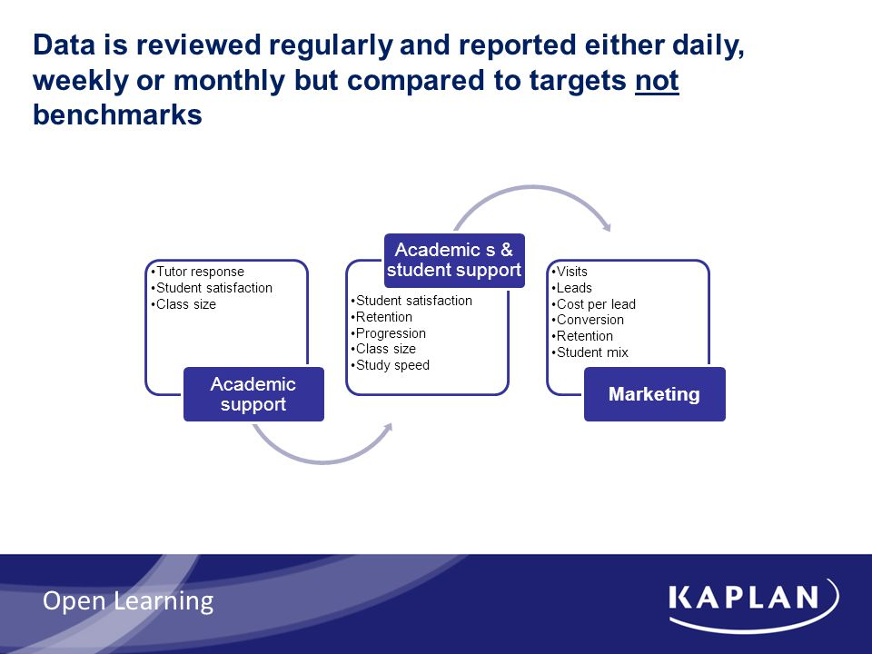 Data is reviewed regularly and reported either daily, weekly or monthly but compared to targets not benchmarks Tutor response Student satisfaction Class size Academic support Student satisfaction Retention Progression Class size Study speed Academic s & student support Visits Leads Cost per lead Conversion Retention Student mix Marketing Open Learning