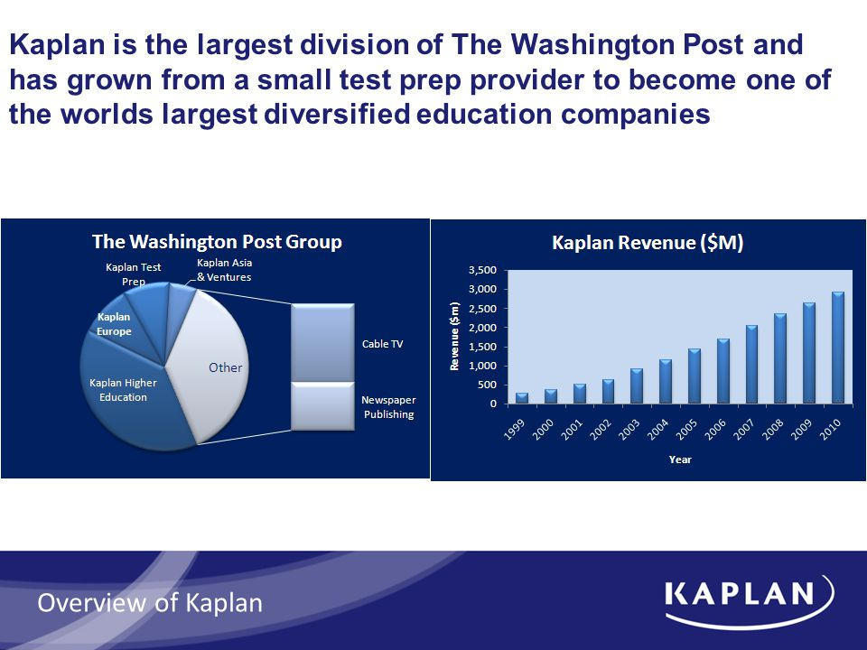 Kaplan is the largest division of The Washington Post and has grown from a small test prep provider to become one of the worlds largest diversified ed