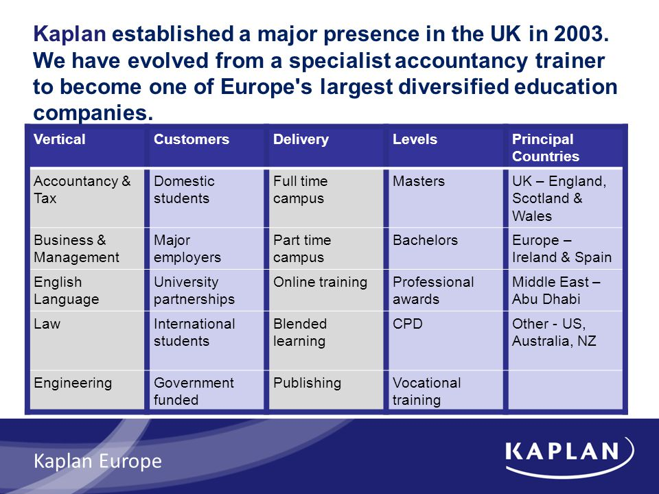 Kaplan established a major presence in the UK in 2003.