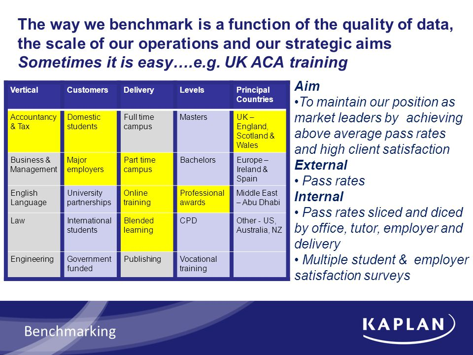 The way we benchmark is a function of the quality of data, the scale of our operations and our strategic aims Sometimes it is easy….e.g. UK ACA traini
