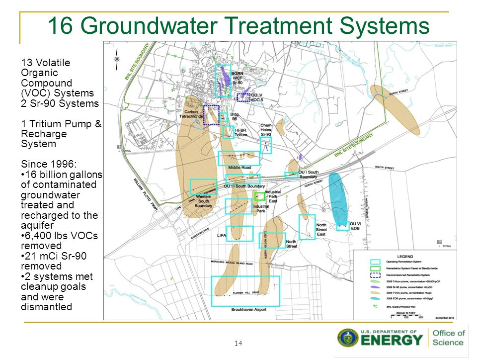 16 Groundwater Treatment Systems 14 13 Volatile Organic Compound (VOC) Systems 2 Sr-90 Systems 1 Tritium Pump & Recharge System Since 1996: 16 billion gallons of contaminated groundwater treated and recharged to the aquifer 6,400 lbs VOCs removed 21 mCi Sr-90 removed 2 systems met cleanup goals and were dismantled